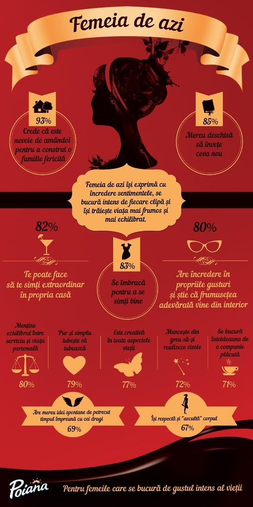 Infografic Poiana