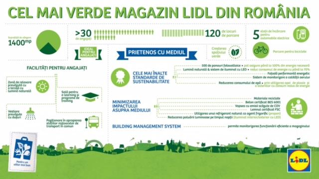 infografic-cel-mai-verde-magazin-lidl-din-romania