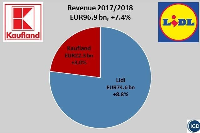 Romania Va Deveni A Doua Piață Ca Mărime A Lui Kaufland In 2018