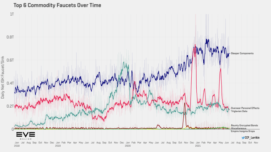 9a1 top commodity faucets over time