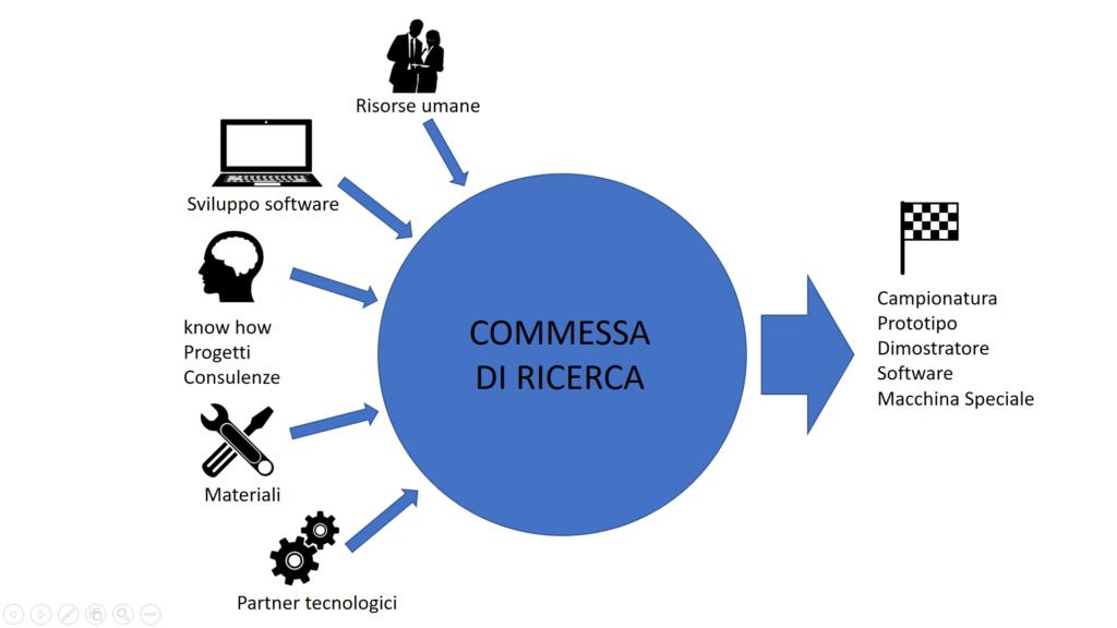 struttura della commessa di ricerca