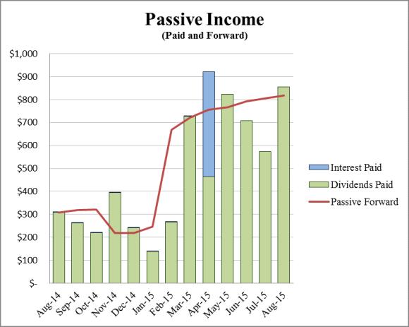 August Passive Income