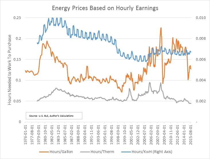 Energy Prices Based on Hourly Earnigns