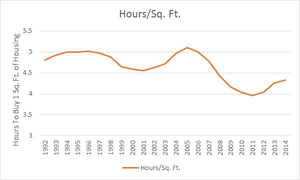 Hours to Work Per Square Foot of Home