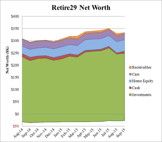 Retire29 Net Worth September 2015