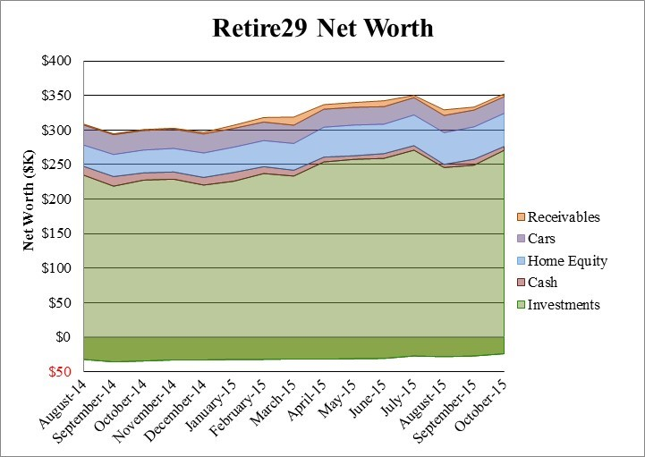 Retire29 October 2015 Net Worth