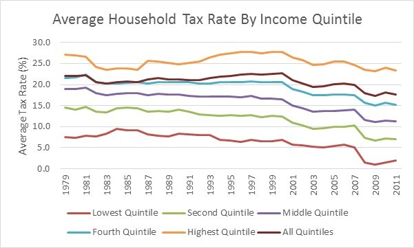 Average Household Tax Rate By Income
