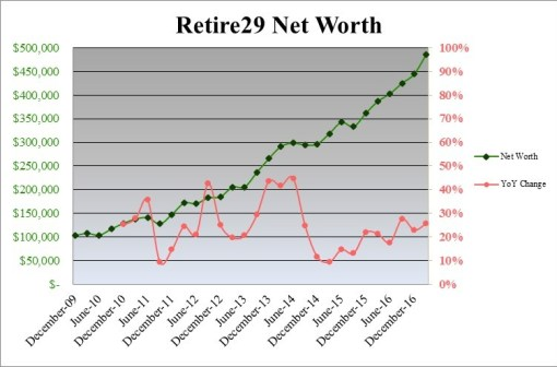 Retire29 Net Worth 3-20-2017