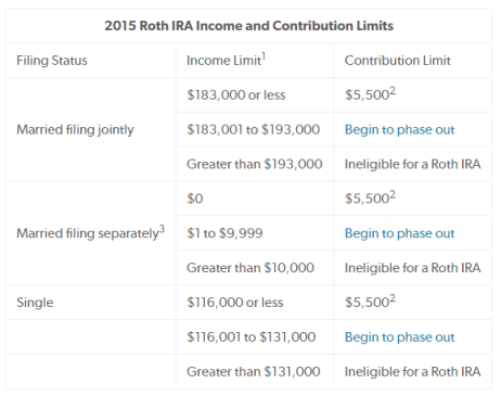 IRA Contribution Limits