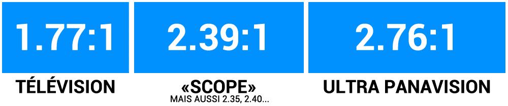 comparer 1.77 2.39 2.76