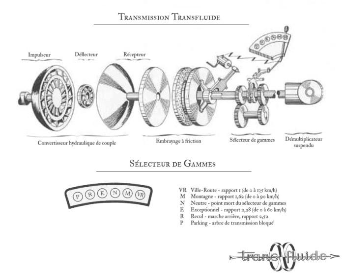 Transmission Transfluide de la Renault Frégate