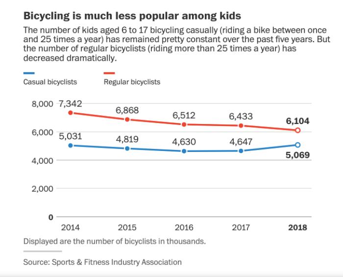 Sales Plummet As Fewer Kids Are Riding Buying And Bicycles These Days