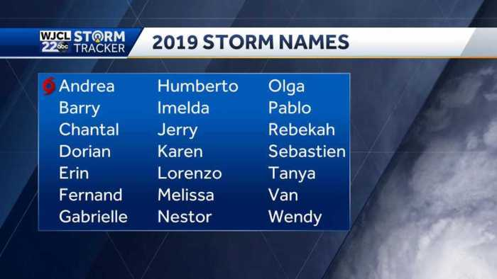 2019 storm and hurricane names