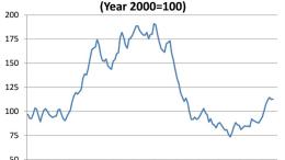 Dodge Momentum Index, July 2013