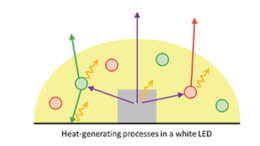 Heat is generated in a white phosphor-converted LED due to various factors: pump LEDs' imperfect efficiency, phosphor conversion.