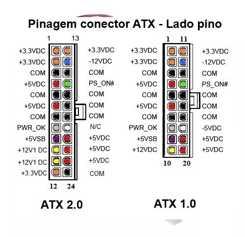 pinout-atx Instalando uma Fonte Externa no MSX Hotbit da Sharp