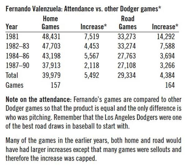 Fernando Valenzuela Dodger Game Attendance