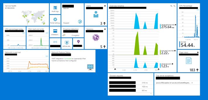 Application Insights - Azure portal - Dashboard