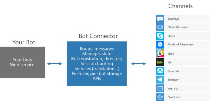 Microsoft Bot Framework - Canales