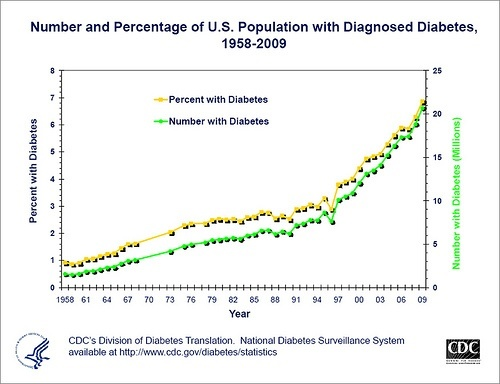 https://i2.wp.com/www.returnofkings.com/wp-content/uploads/2015/12/DiabetesGraphTrend.jpg