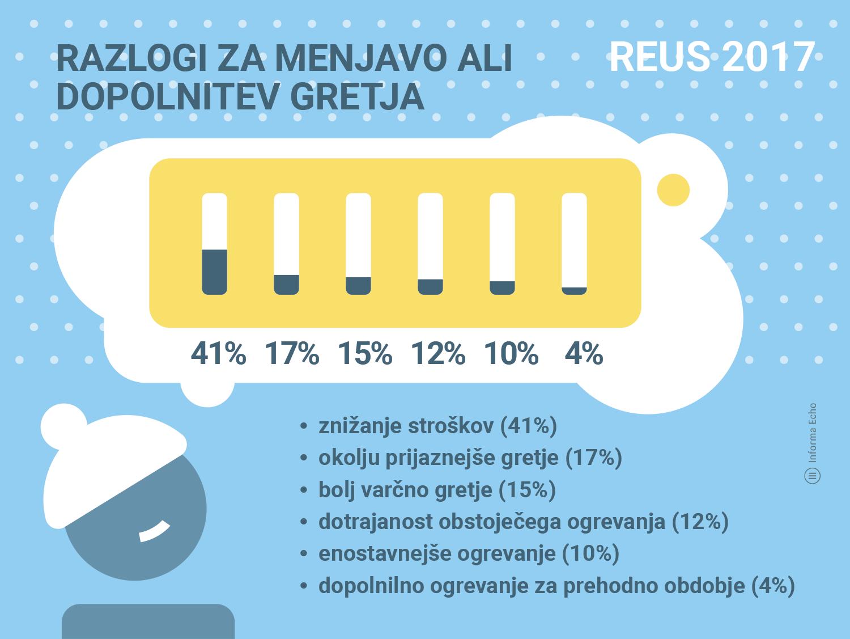 Razlogi za menjavo ali dopolnitev gretja / Znižanje stroškov gretja / Raziskava REUS / Infografika: Branko Baćović