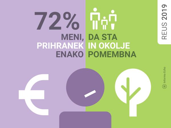 72 % meni, da sta prihranek in okolje enako pomembna / Raziskava REUS