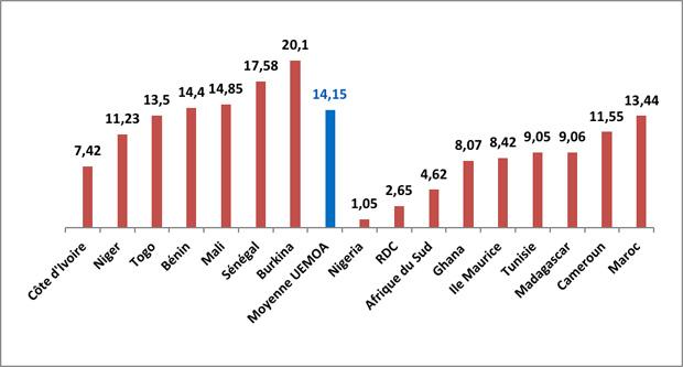Comparaison des tarifs d'électricité à usage social appliqué en Afrique en cents USD/kwh Source: UEMOA 'Etat des lieux perspectives énergie'