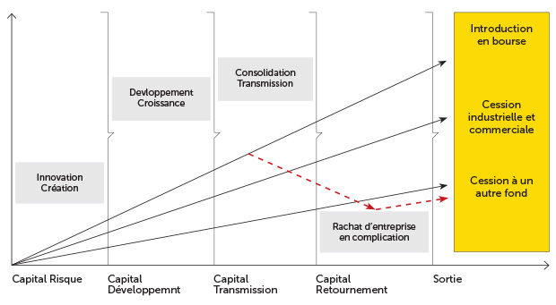 Les étapes du capital investissement