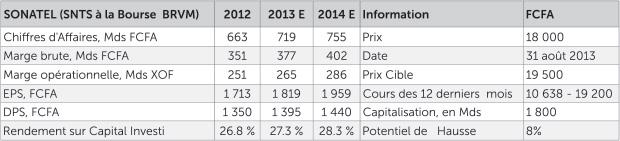 Données Sonatel SN et estimations Impaxis Securities