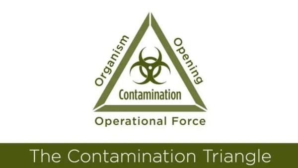 Contamination Triangle Meme