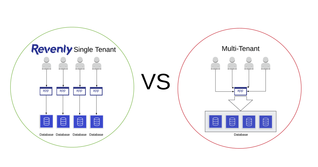Revenly Single Tenant vs Multi Tenant