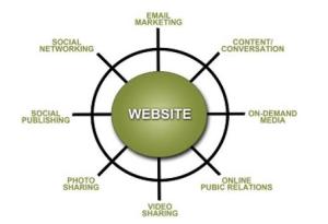 website hub