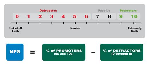 Source: Satmetrix Net Promoter Score Community