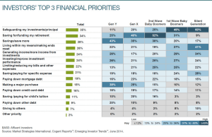 Emerging Investor Priorities