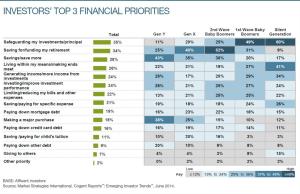 Emerging Investor Priorities