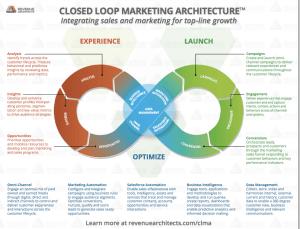 Closed Loop Marketing Architecture