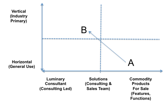 Business Model Continuum