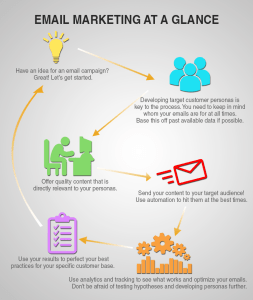 infographic explaining best practices for how to use email marketing
