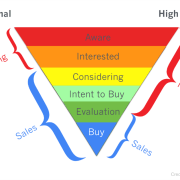graphic showing the changing roles of marketing and sales