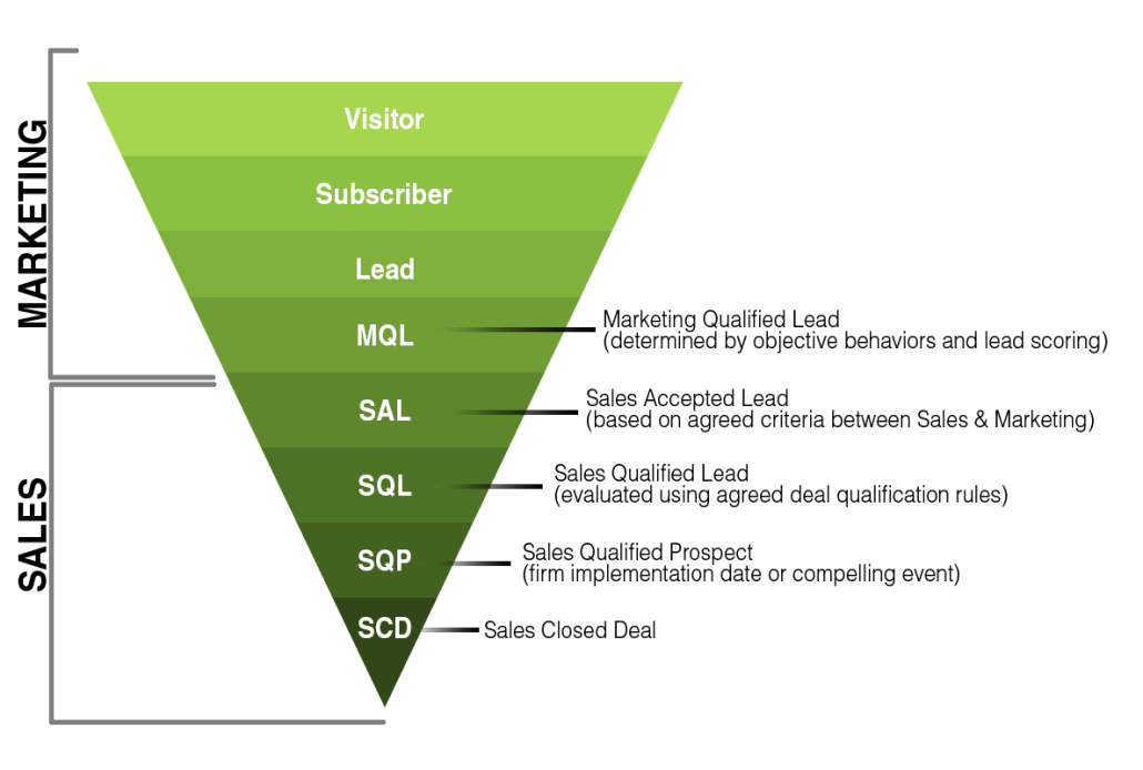 Revenue Funnel