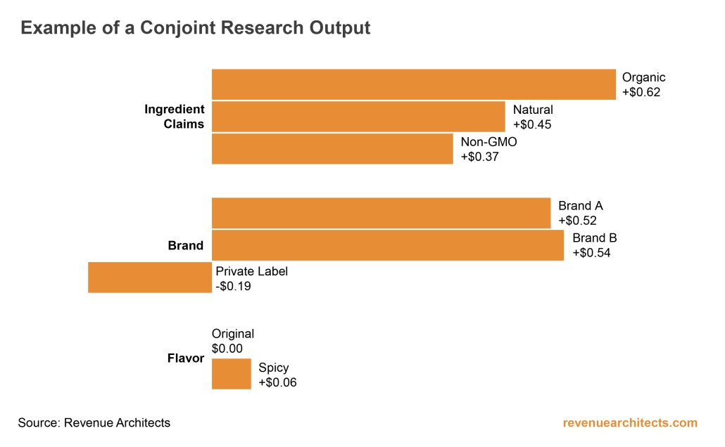 Conjoint Research Output Example