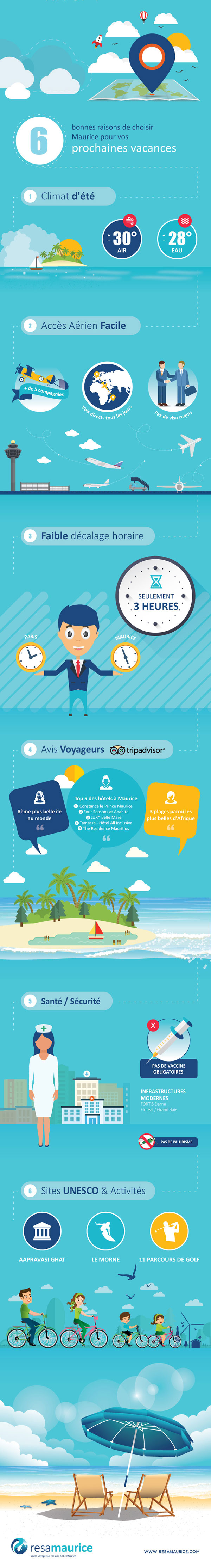 Infographie Maurice the place to be cet hiver