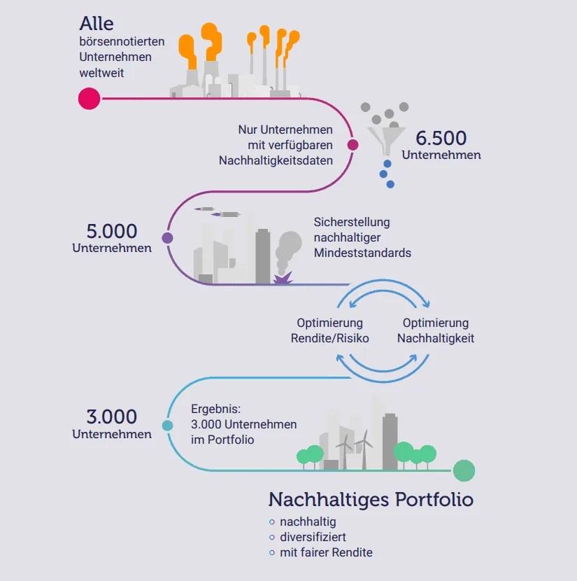 Nachhaltiges ETF-Portfolio