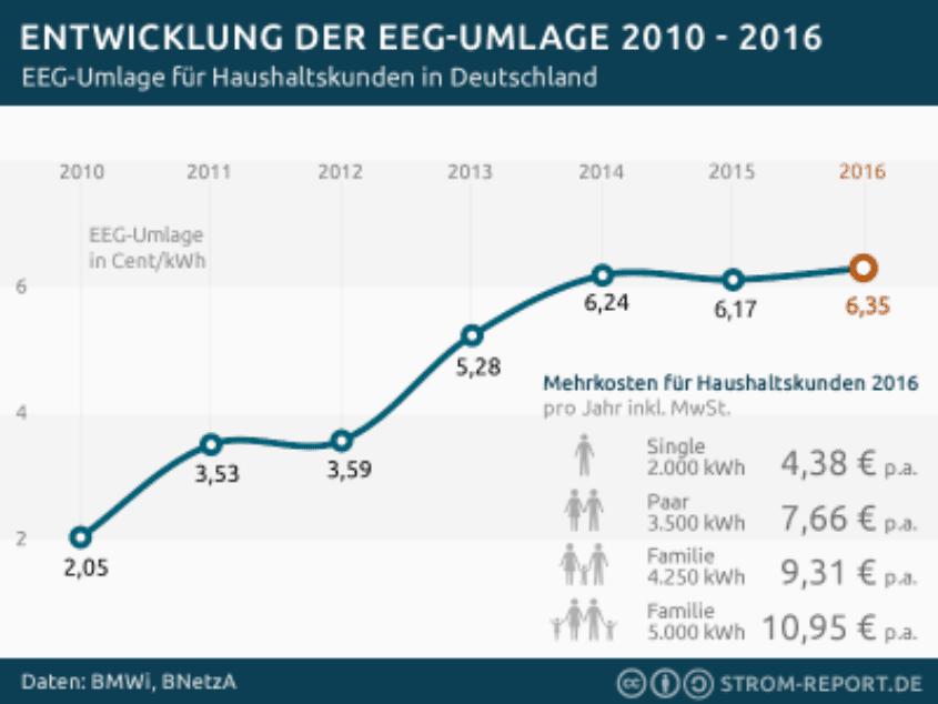 eeg-umlage-2016-400x300