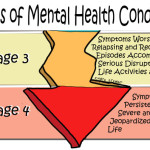 Stages-of-Mental-Health-Conditions2