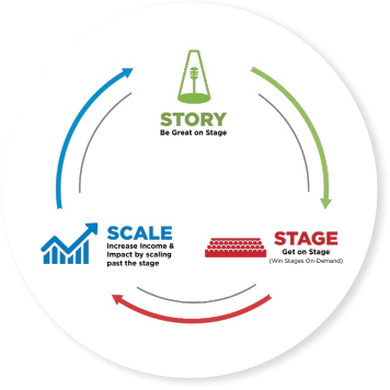 Stage To Scale Method Program
