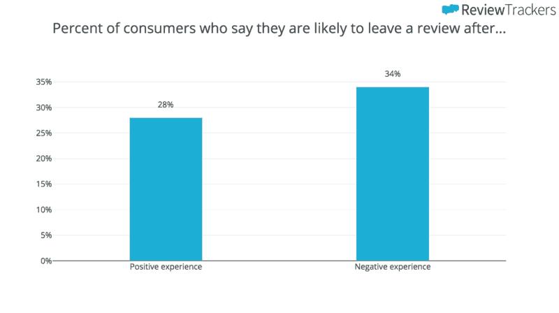 Customer-loyalty-Review