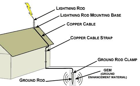 Lightning Conductor. Image via Elliot Electric.
