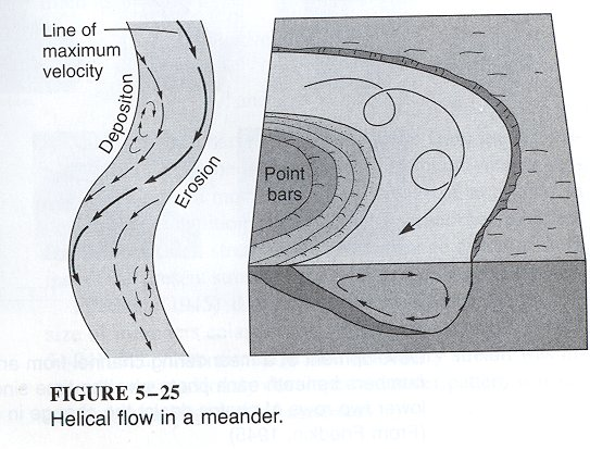 Helicoidal flow in a meander