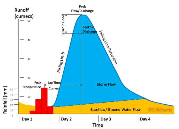 A storm hydrograph. Image credit weebly.com